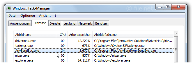 Windows Task-Manager mit AnySendSvc