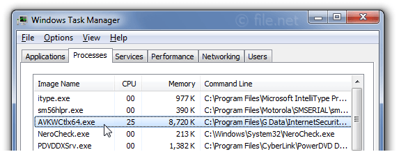 Windows Task Manager with AVKWCtlx64