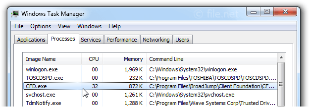 Windows Task Manager with CFD