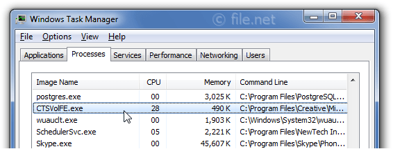 Windows Task Manager with CTSVolFE