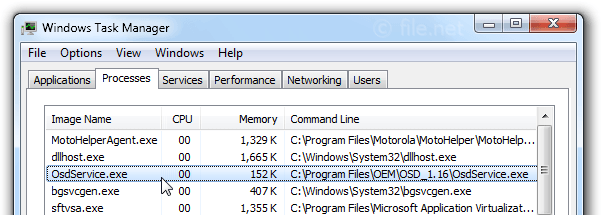 Windows Task Manager with OsdService
